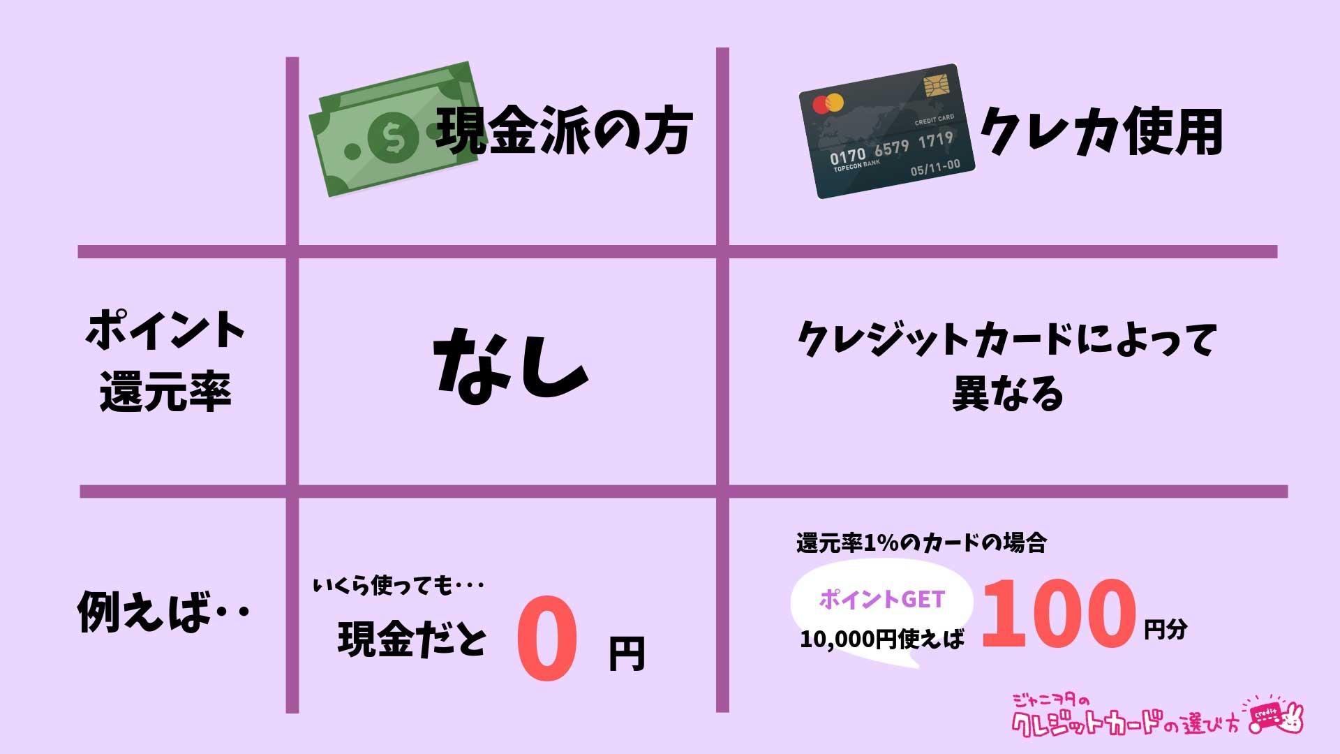 クレジットカードは節約
